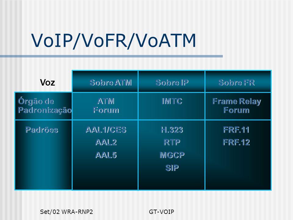 VoIP/VoFR/VoATM Voz Sobre ATM Sobre IP Sobre FR Órgão de Padronização
