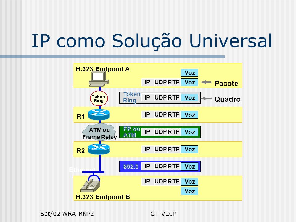 IP como Solução Universal