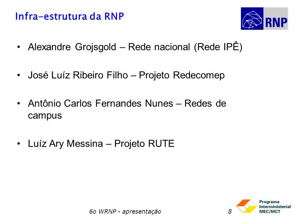 Infra-estrutura da RNP