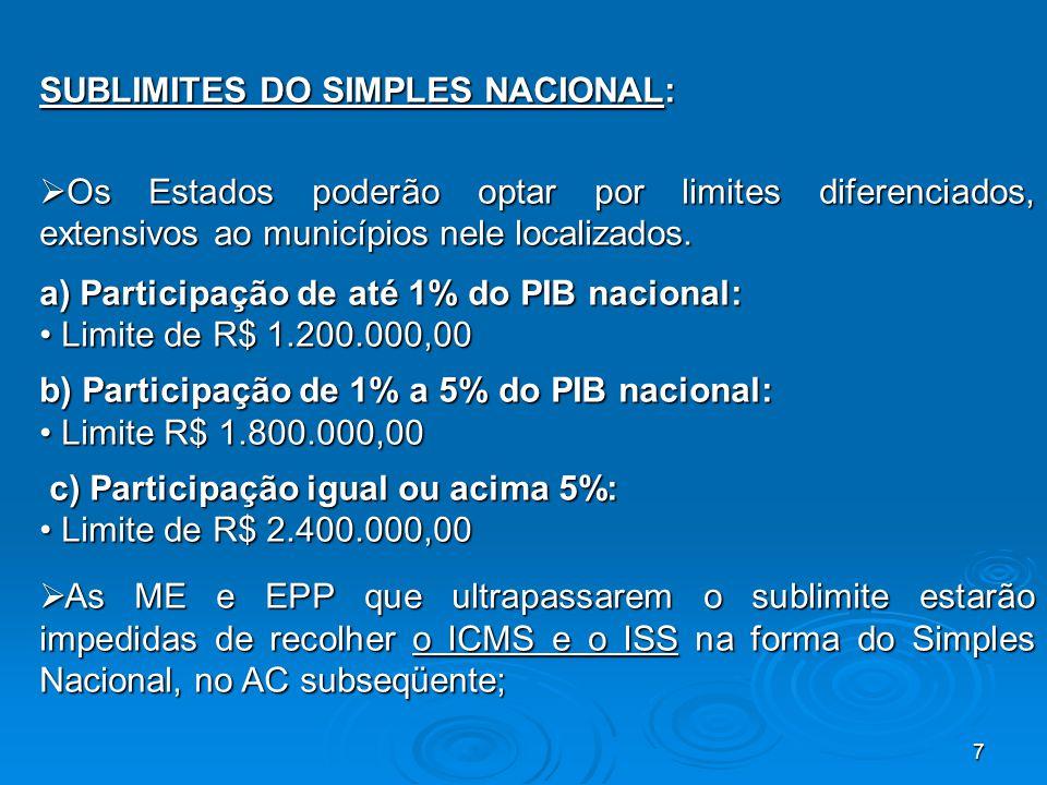 SUBLIMITES DO SIMPLES NACIONAL: