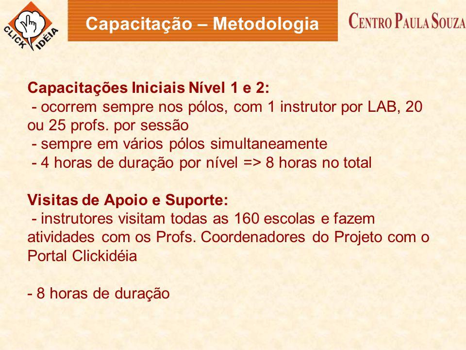 Capacitação – Metodologia