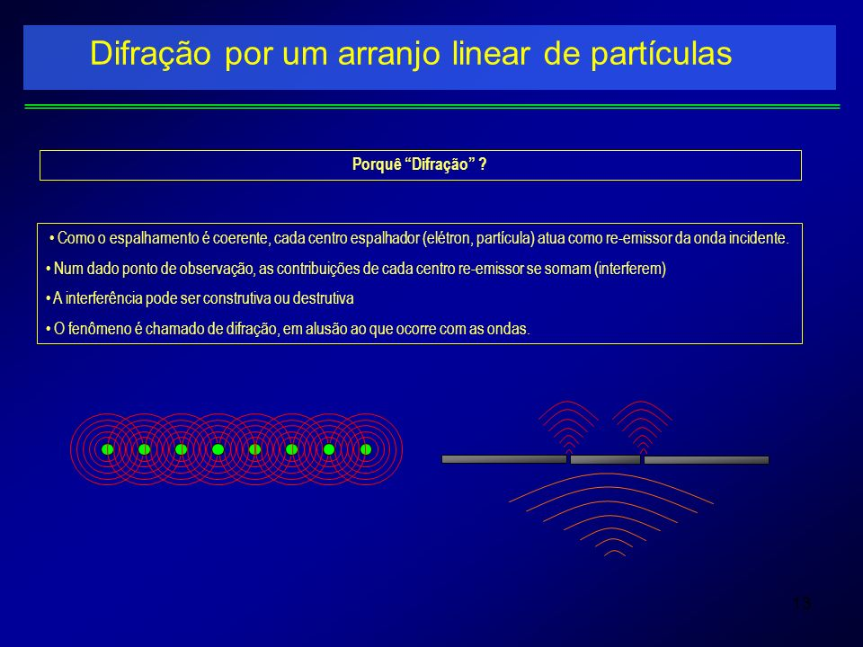 Difração por um arranjo linear de partículas