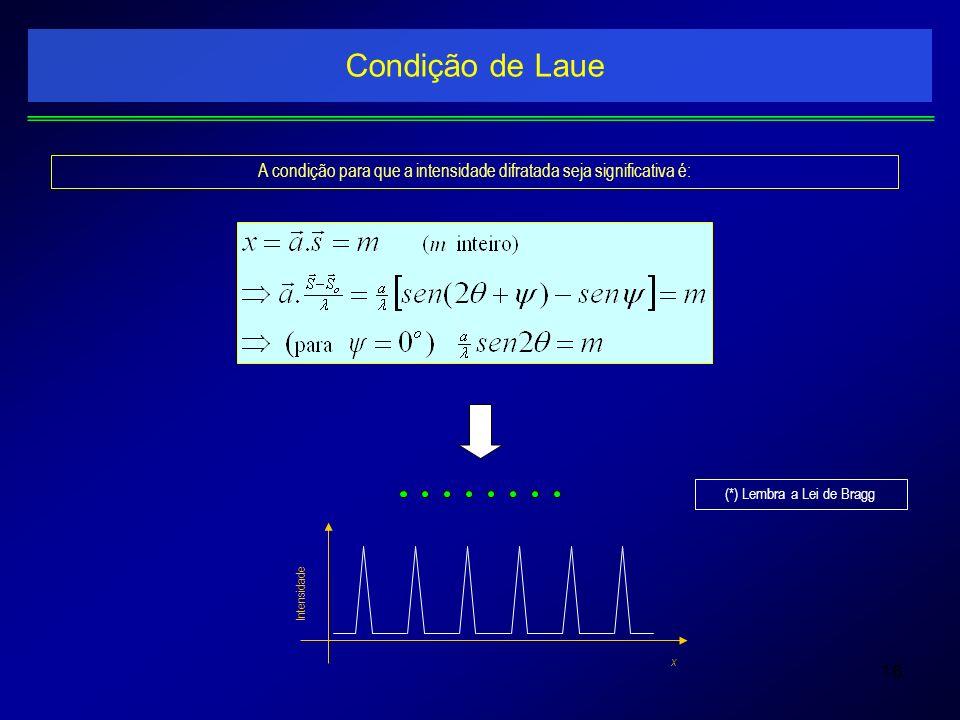 Condição de Laue A condição para que a intensidade difratada seja significativa é: Intensidade. x.