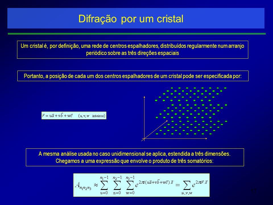 Difração por um cristal