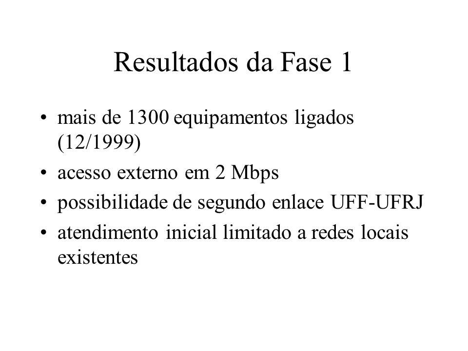 Resultados da Fase 1 mais de 1300 equipamentos ligados (12/1999)