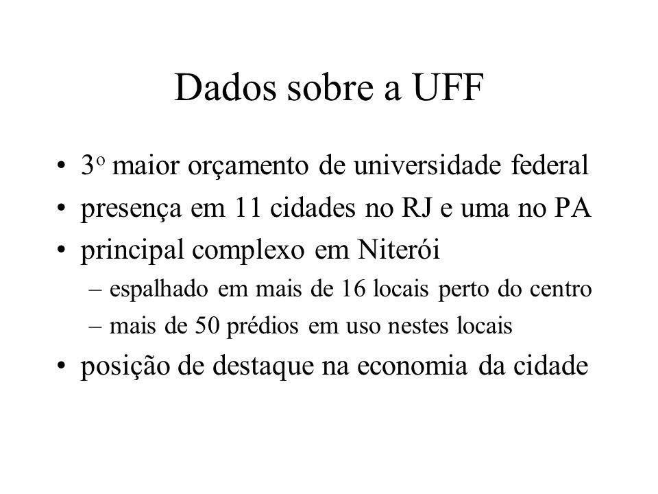 Dados sobre a UFF 3o maior orçamento de universidade federal