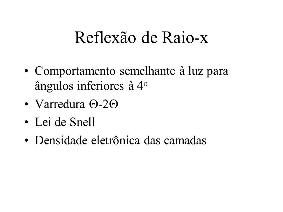 Reflexão de Raio-x Comportamento semelhante à luz para ângulos inferiores à 4o. Varredura -2 Lei de Snell.