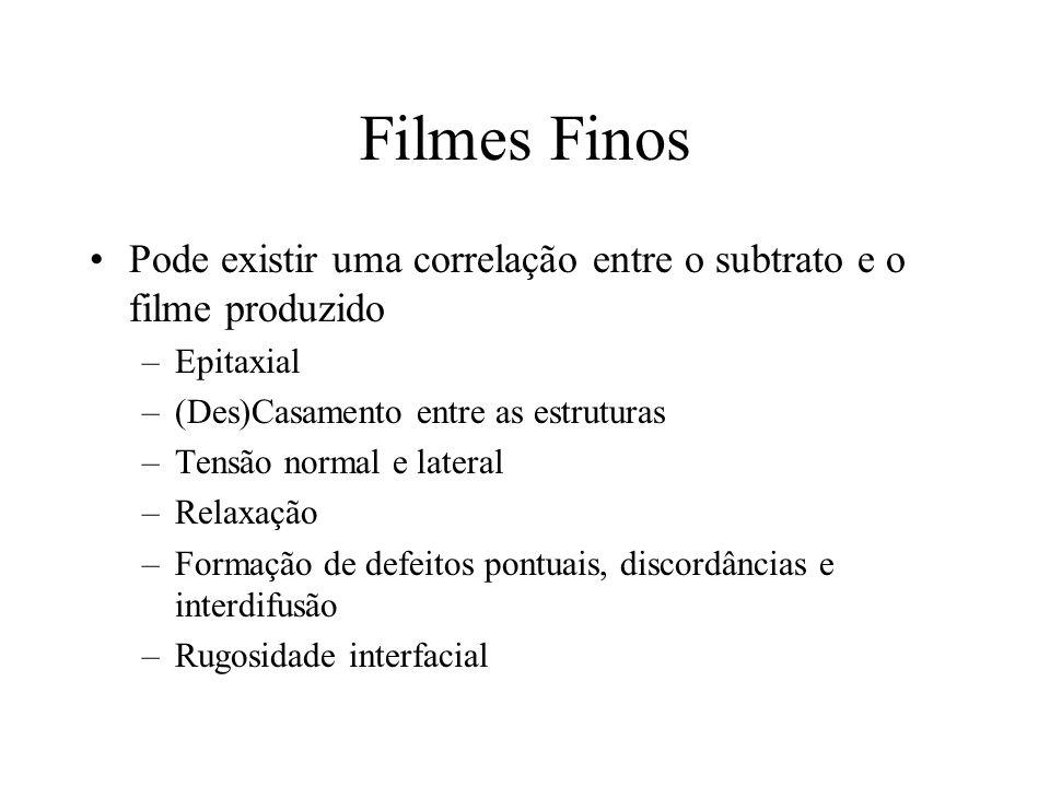 Filmes Finos Pode existir uma correlação entre o subtrato e o filme produzido. Epitaxial. (Des)Casamento entre as estruturas.