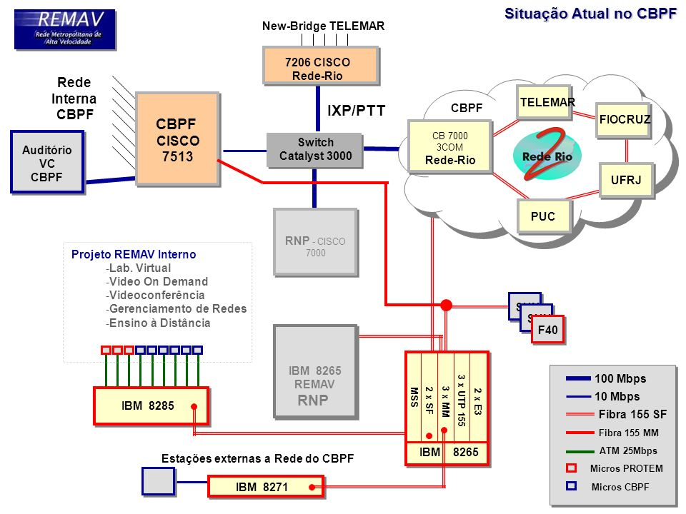 Situação Atual no CBPF IXP/PTT CBPF RNP Rede Interna CISCO 7513