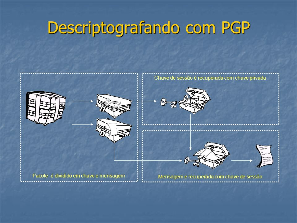 Descriptografando com PGP