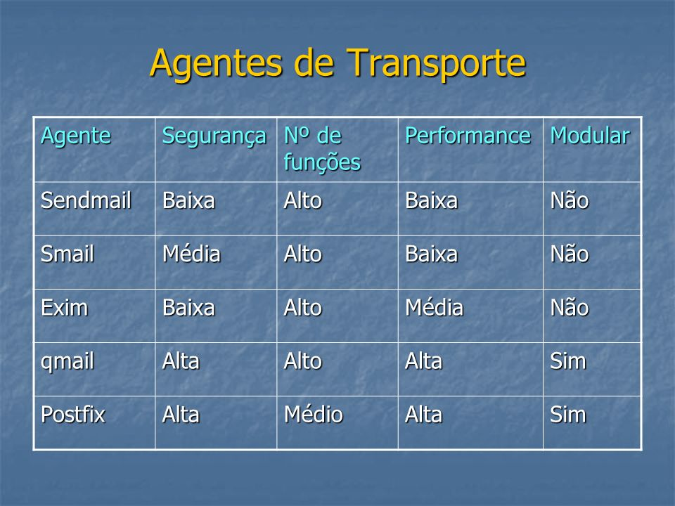 Agentes de Transporte Agente Segurança Nº de funções Performance