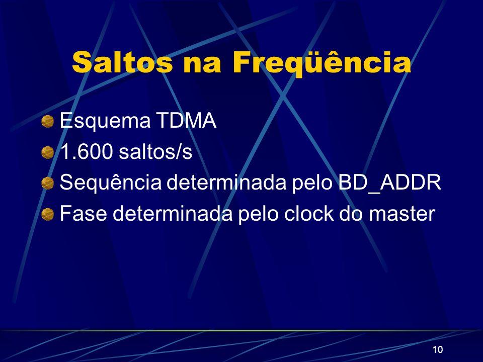 Saltos na Freqüência Esquema TDMA 1.600 saltos/s