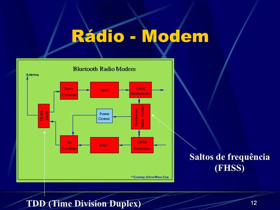 Rádio - Modem