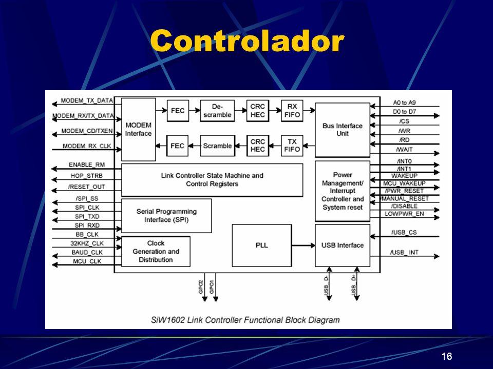 Controlador