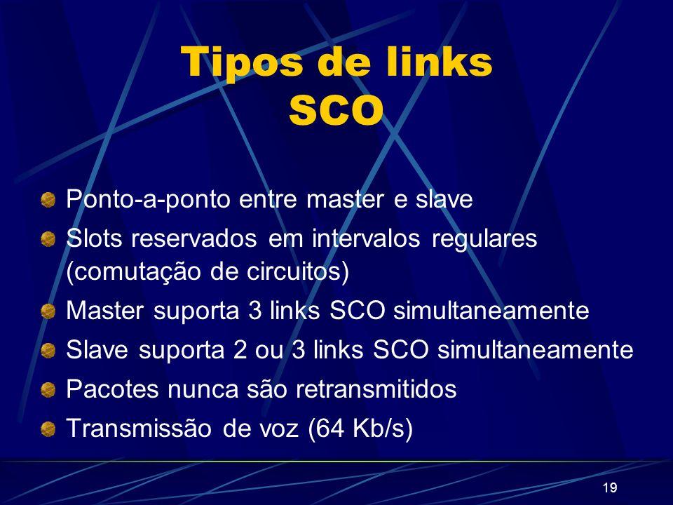 Tipos de links SCO Ponto-a-ponto entre master e slave