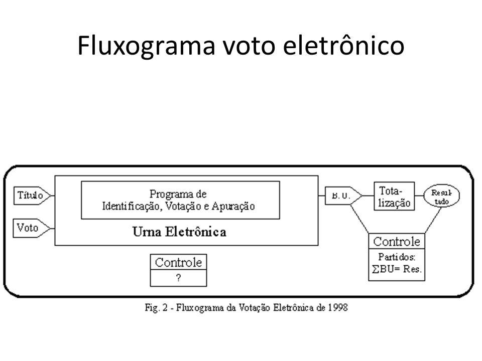 Fluxograma voto eletrônico