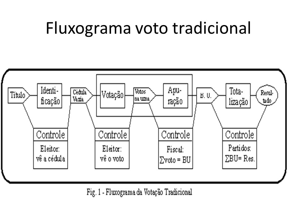 Fluxograma voto tradicional