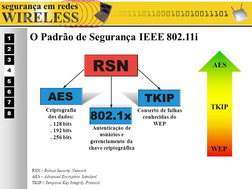 O Padrão de Segurança IEEE 802.11i