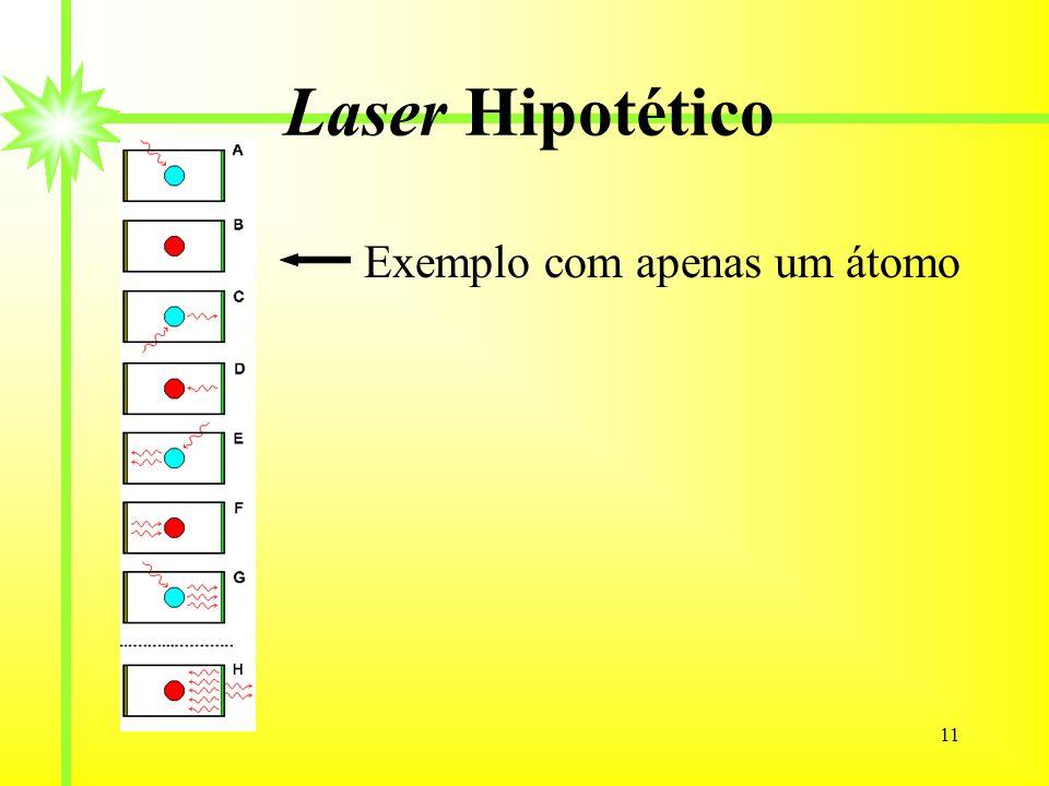 Laser Hipotético Exemplo com apenas um átomo