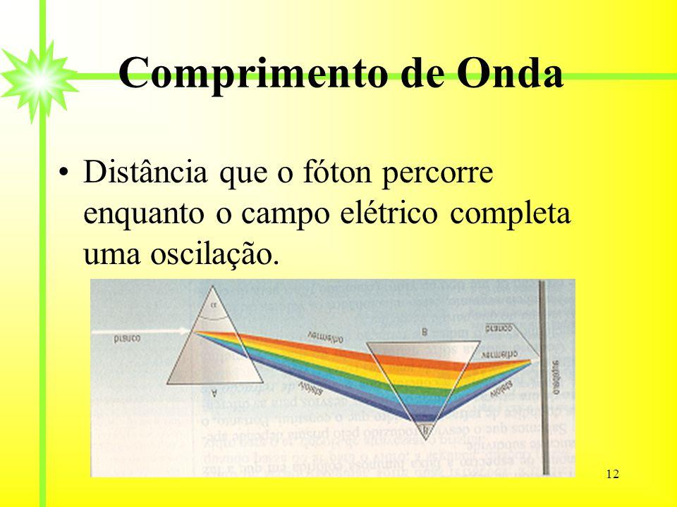 Comprimento de Onda Distância que o fóton percorre enquanto o campo elétrico completa uma oscilação.
