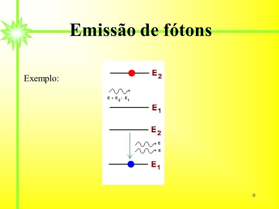 Emissão de fótons Exemplo: