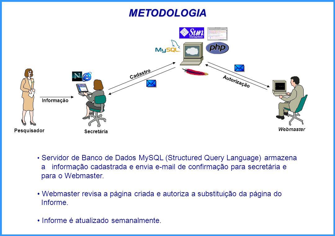 METODOLOGIACadastro. Autorização. Informação. Pesquisador. Webmaster. Secretária.
