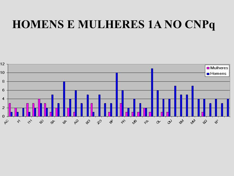 HOMENS E MULHERES 1A NO CNPq