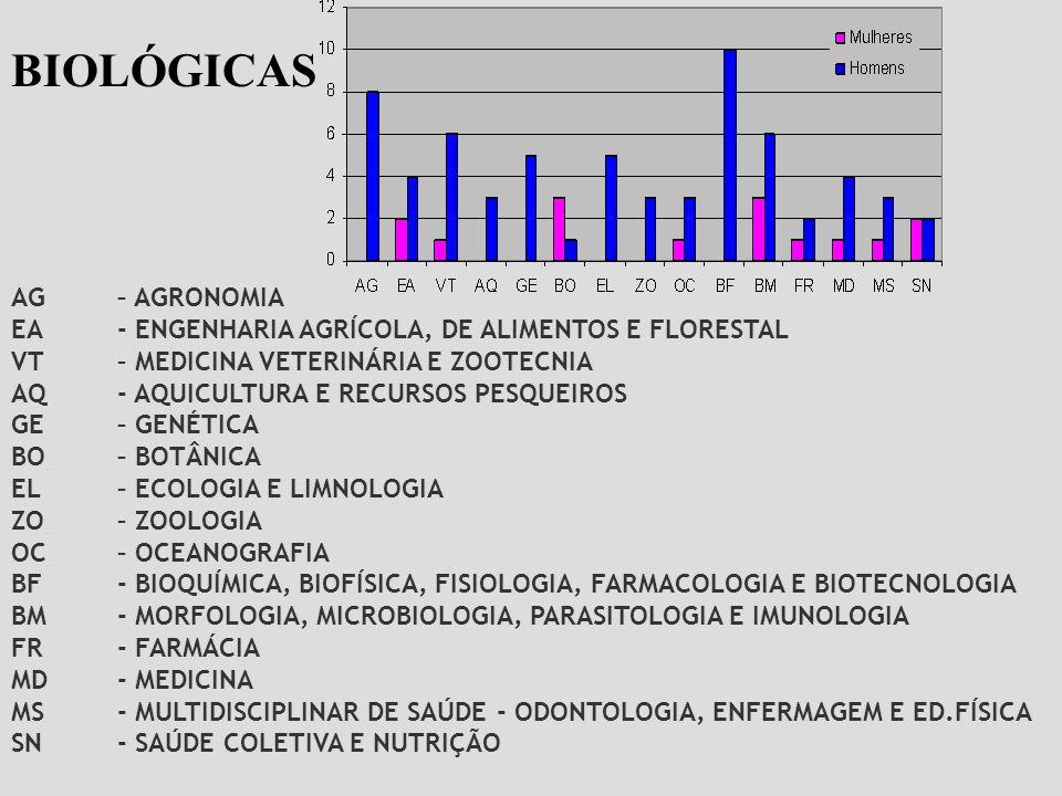 BIOLÓGICAS AG – AGRONOMIA