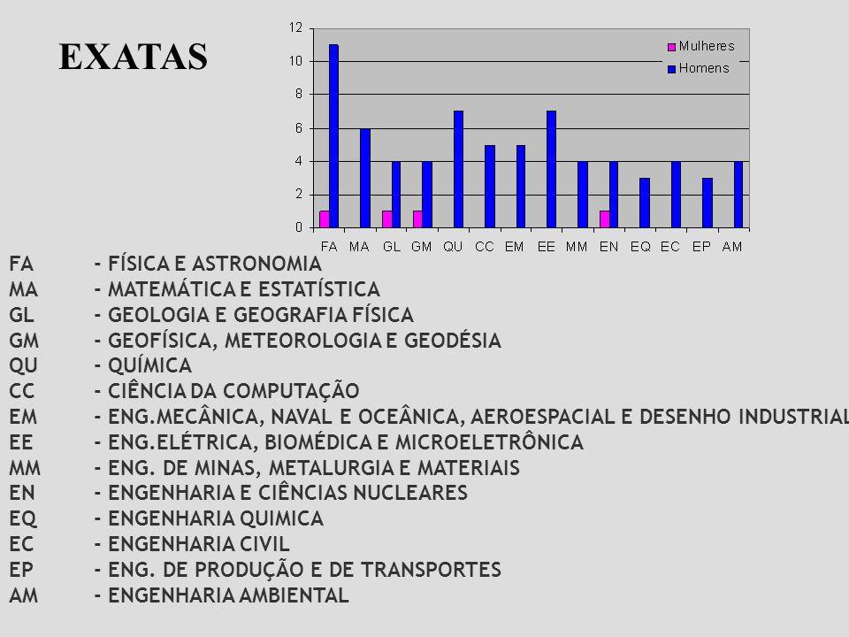 EXATAS FA - FÍSICA E ASTRONOMIA MA - MATEMÁTICA E ESTATÍSTICA