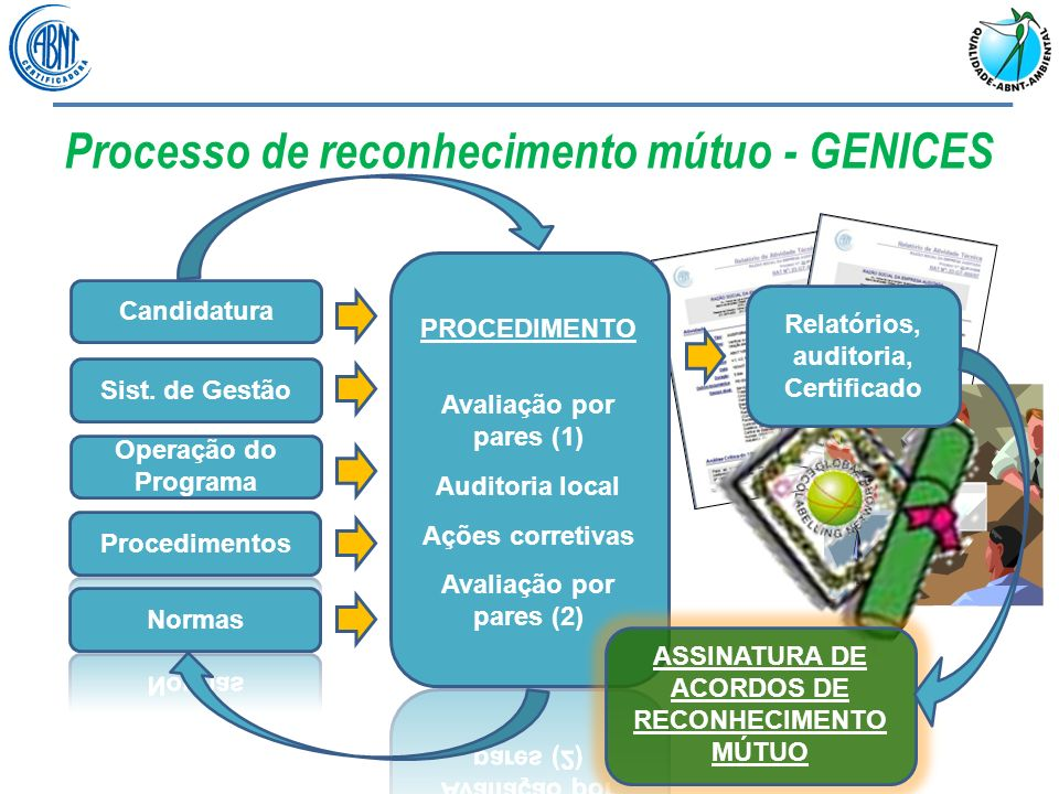 Processo de reconhecimento mútuo - GENICES