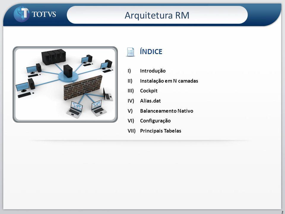 Arquitetura RM ÍNDICE Introdução Instalação em N camadas Cockpit