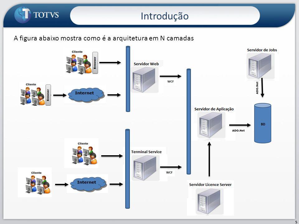Introdução A figura abaixo mostra como é a arquitetura em N camadas
