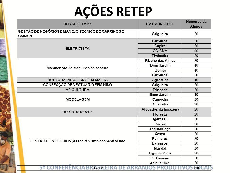 AÇÕES RETEP CURSO FIC 2011 CVT MUNICÍPIO Números de Alunos