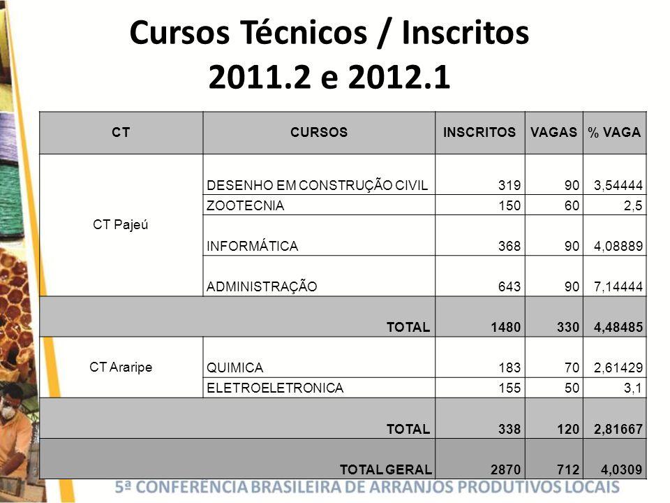 Cursos Técnicos / Inscritos 2011.2 e 2012.1