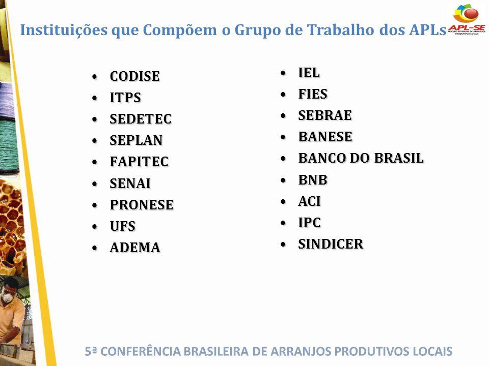 Instituições que Compõem o Grupo de Trabalho dos APLs