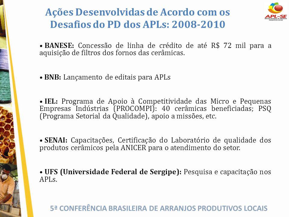 Ações Desenvolvidas de Acordo com os Desafios do PD dos APLs: 2008-2010
