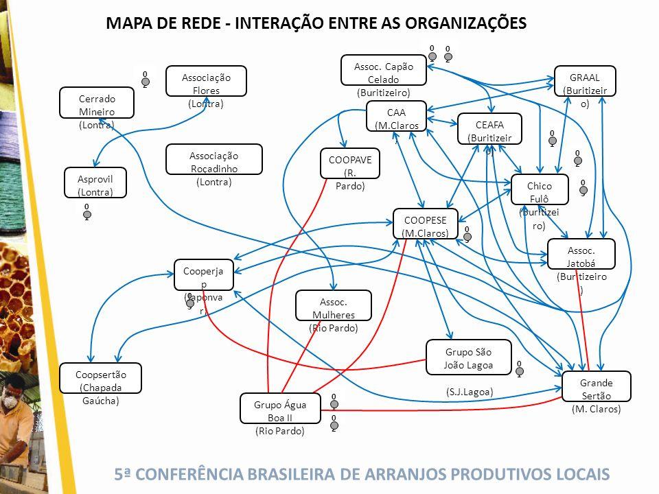 MAPA DE REDE - INTERAÇÃO ENTRE AS ORGANIZAÇÕES