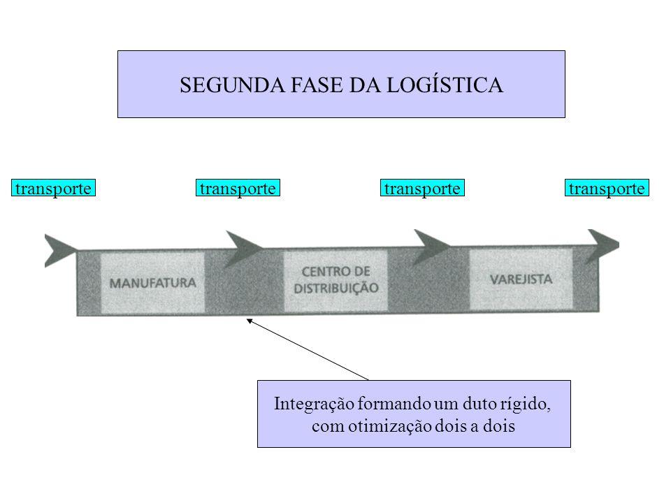 SEGUNDA FASE DA LOGÍSTICA
