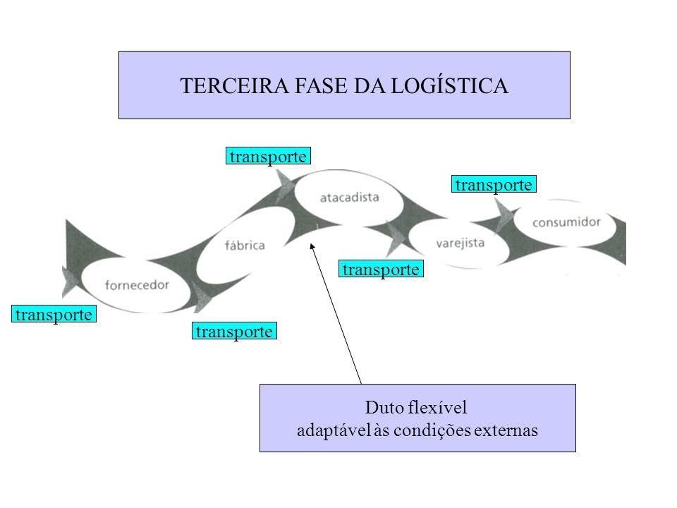 TERCEIRA FASE DA LOGÍSTICA