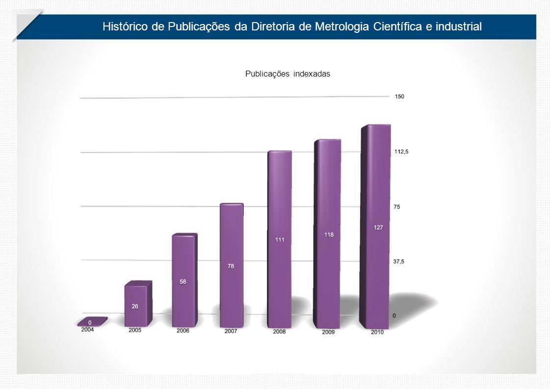Histórico de Publicações da Diretoria de Metrologia Científica e industrial