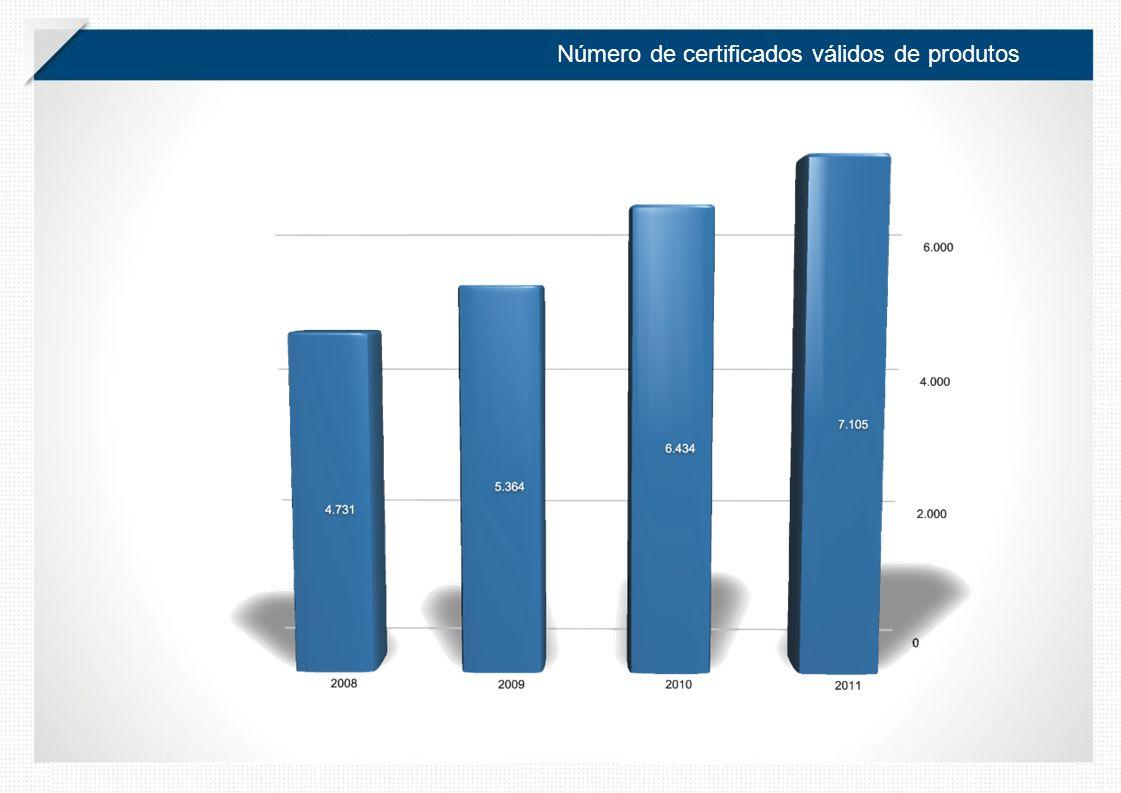 Número de certificados válidos de produtos