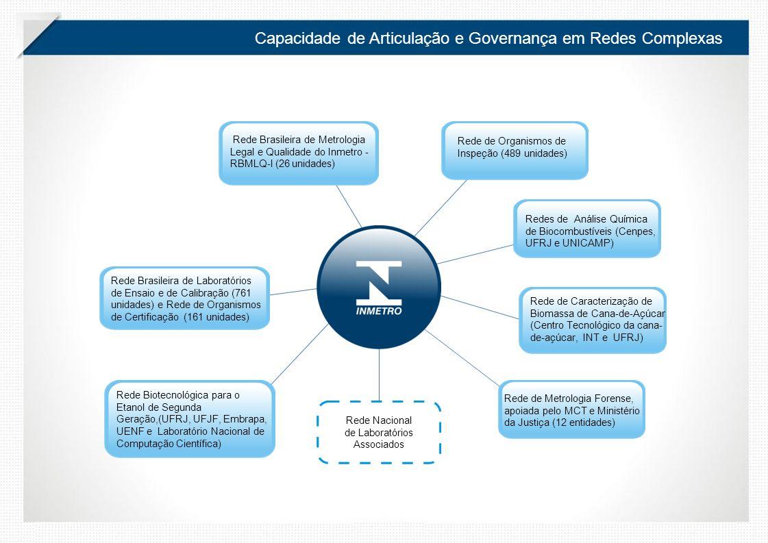 Capacidade de Articulação e Governança em Redes Complexas