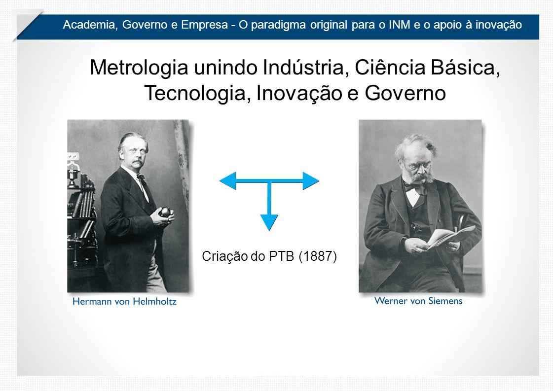 Academia, Governo e Empresa - O paradigma original para o INM e o apoio à inovação