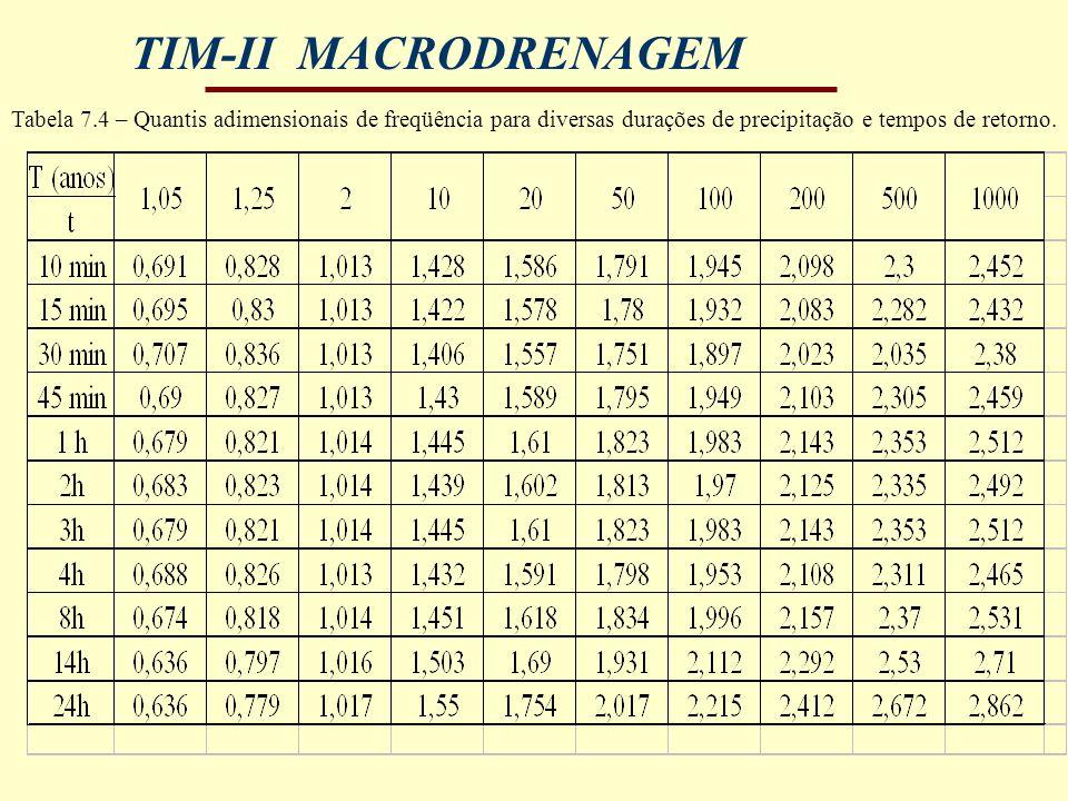 Tabela 7.4 – Quantis adimensionais de freqüência para diversas durações de precipitação e tempos de retorno.