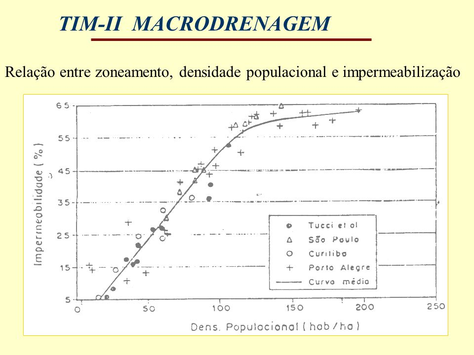Relação entre zoneamento, densidade populacional e impermeabilização