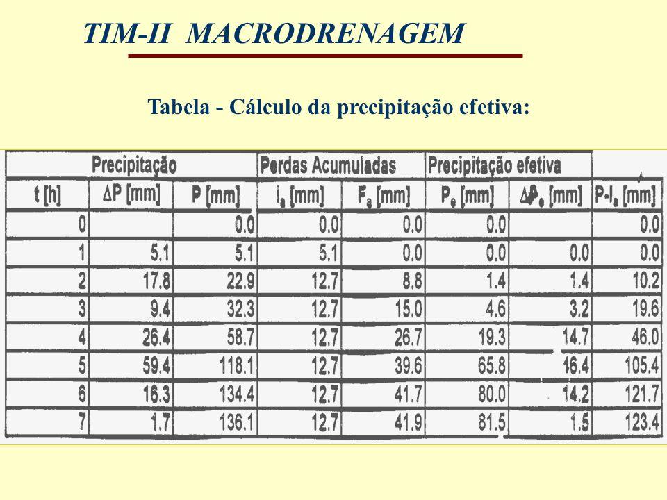 Tabela - Cálculo da precipitação efetiva: