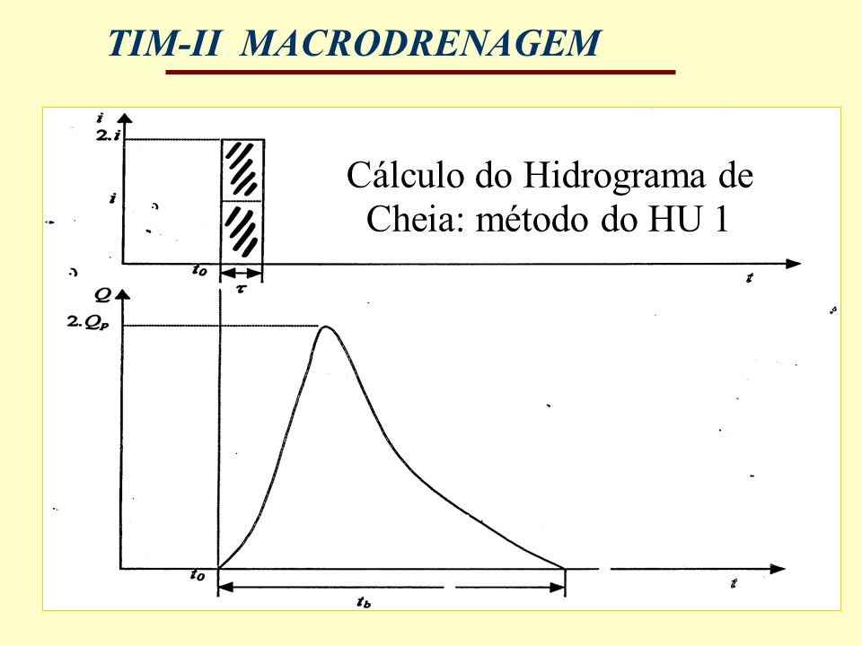 Cálculo do Hidrograma de Cheia: método do HU 1