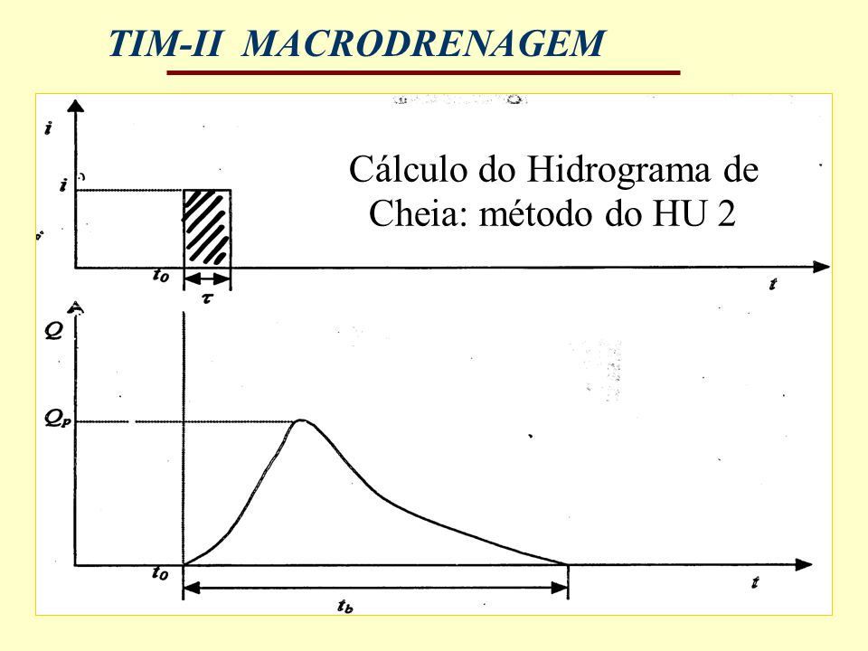 Cálculo do Hidrograma de Cheia: método do HU 2