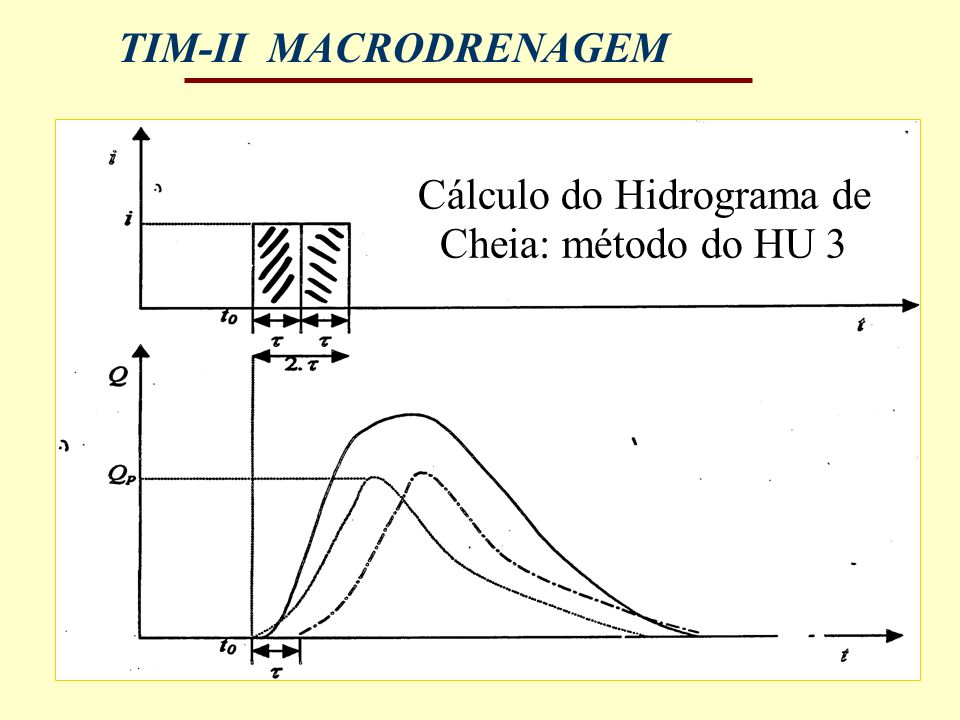 Cálculo do Hidrograma de Cheia: método do HU 3