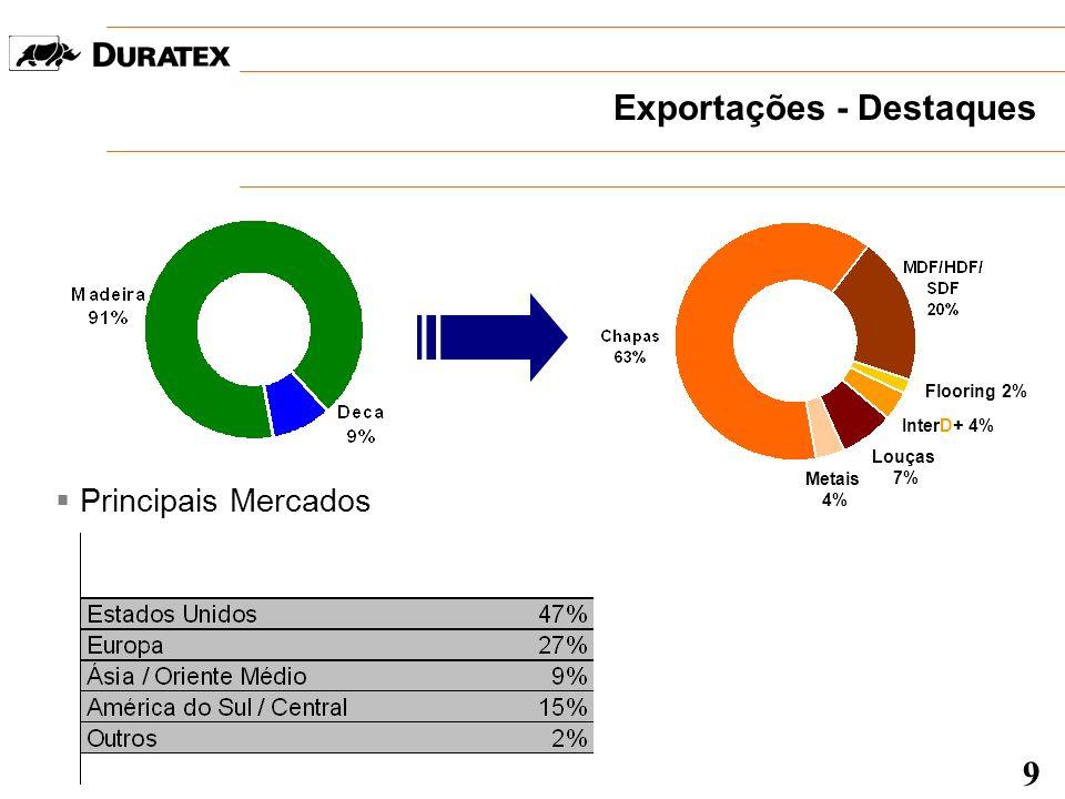 Exportações - Destaques